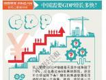 中国需要GDP增长多快?